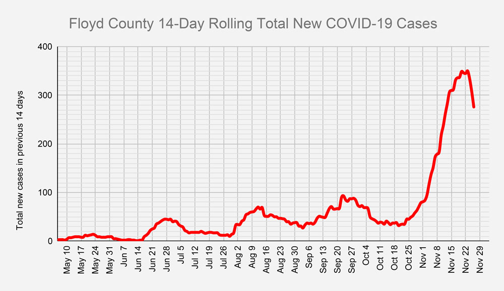 Floyd County COVID-19 cases pass 1,000-case mark
